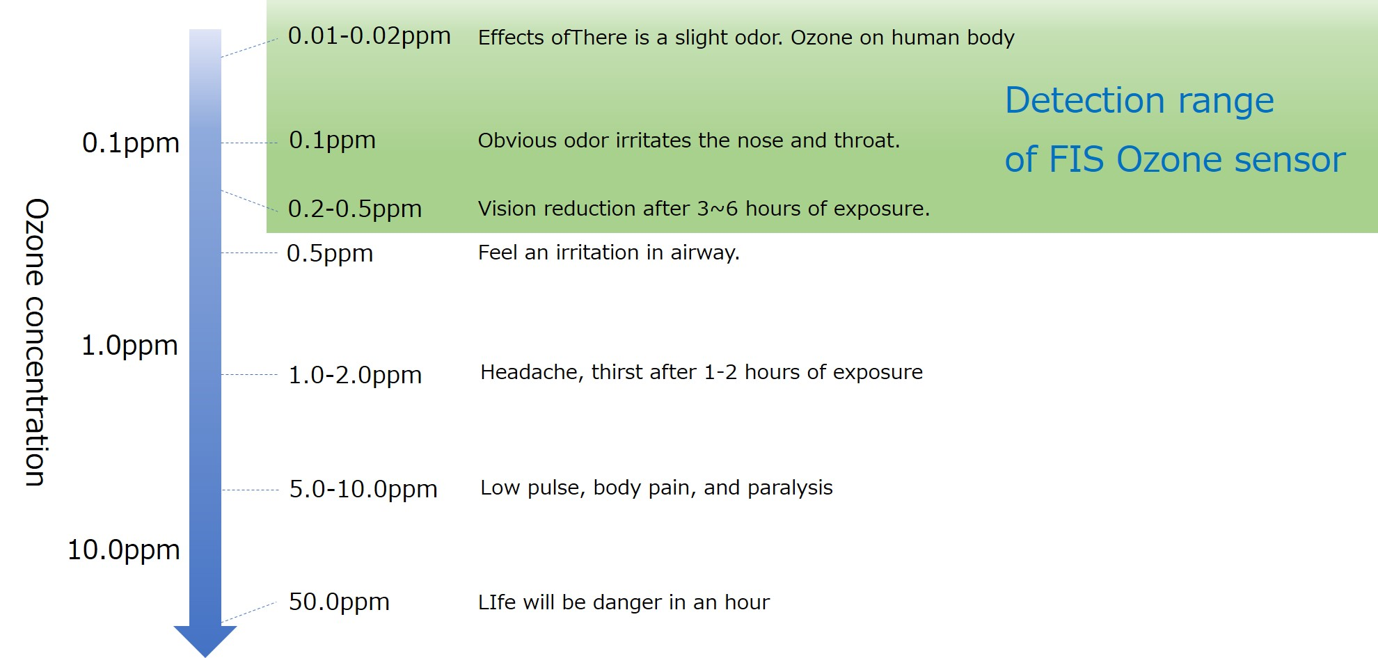 effects of Ozone on human body